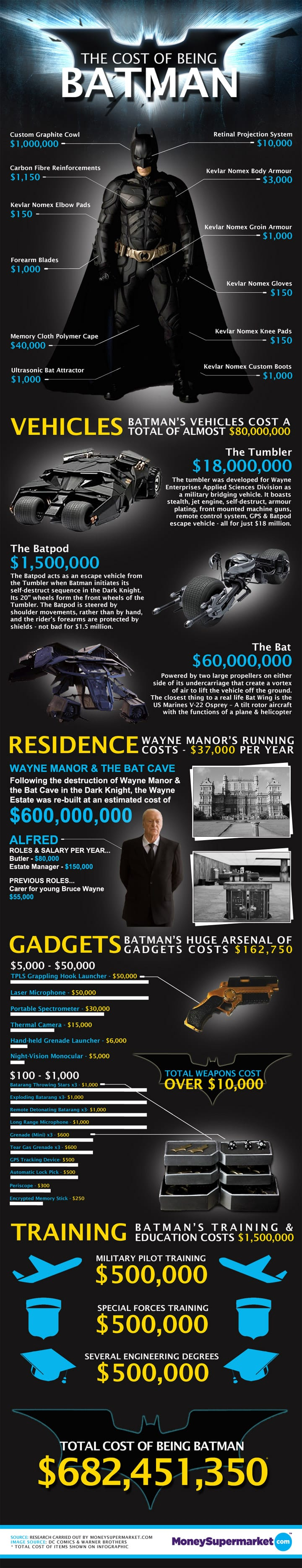 http://www.thisblogrules.com/wp-content/uploads/2012/07/The-Cost-of-Being-Batman-Infographic.jpeg